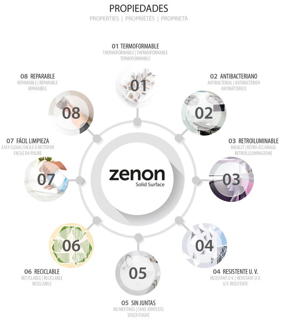Propiedades de Zenon Solid Surface